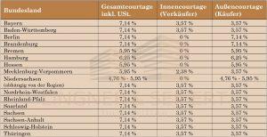 Maklerprovision Tabelle